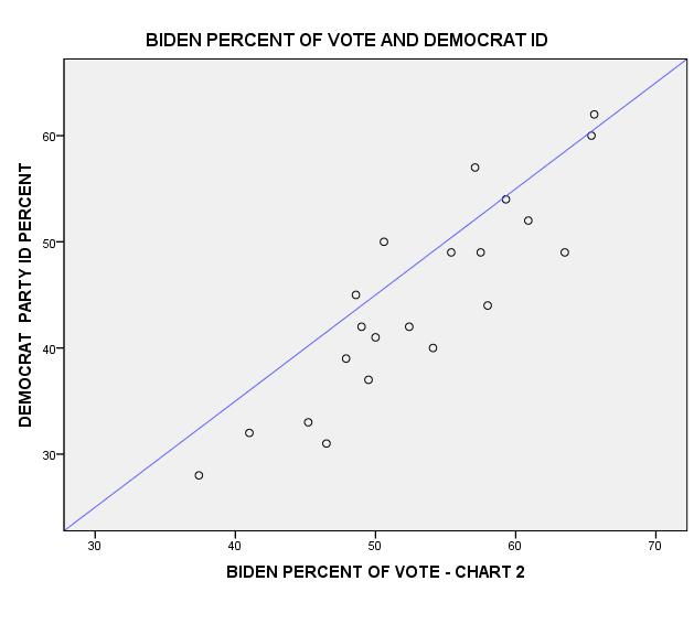 BIDEN PERCENT OF VOTE AND DEMOCRAT ID