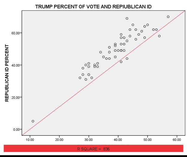 Trump Percent of Vote and Republican ID